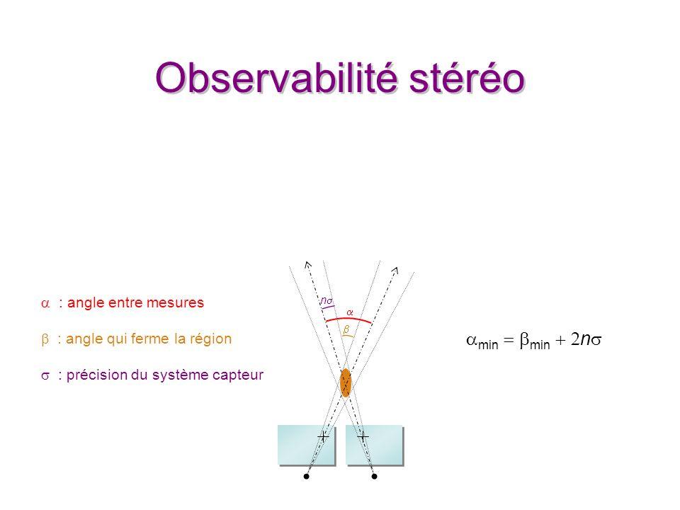Observabilité stéréo n min min n : angle entre mesures : angle qui ferme la région : précision du système capteur