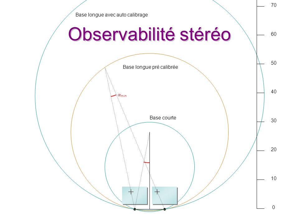 Observabilité stéréo min 0 10 20 30 40 50 60 70 Base courte Base longue avec auto calibrage Base longue pré calibrée