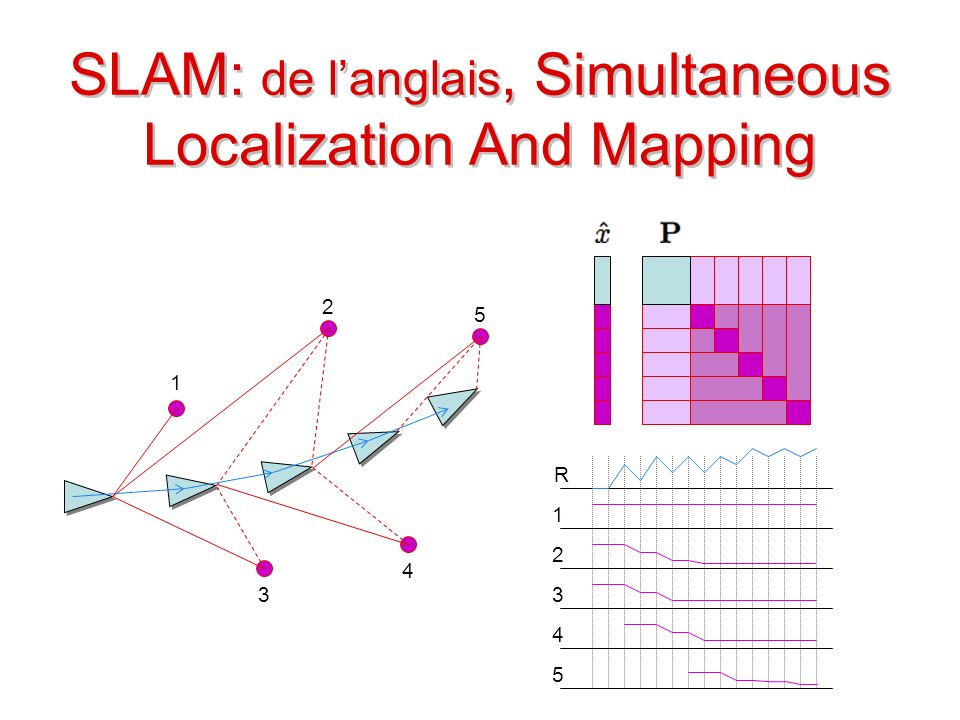 SLAM: de langlais, Simultaneous Localization And Mapping 1 2 3 4 5 1 2 3 4 R 5