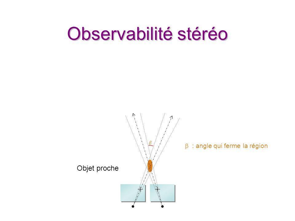 Observabilité stéréo : angle qui ferme la région Objet proche