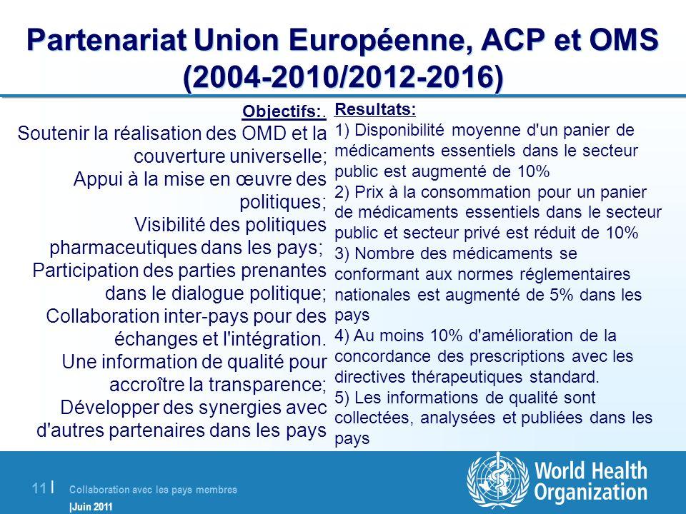 Collaboration avec les pays membres |Juin 2011 12 | Evaluation des besoins du secteur pharmaceutique et development des politiques nationales et plans d action pharmaceutique Les données sur la situation pharmaceutique (niveau 1) recueillies auprès de 68 pays ACP en 2007 et les rapports régionaux publiés.