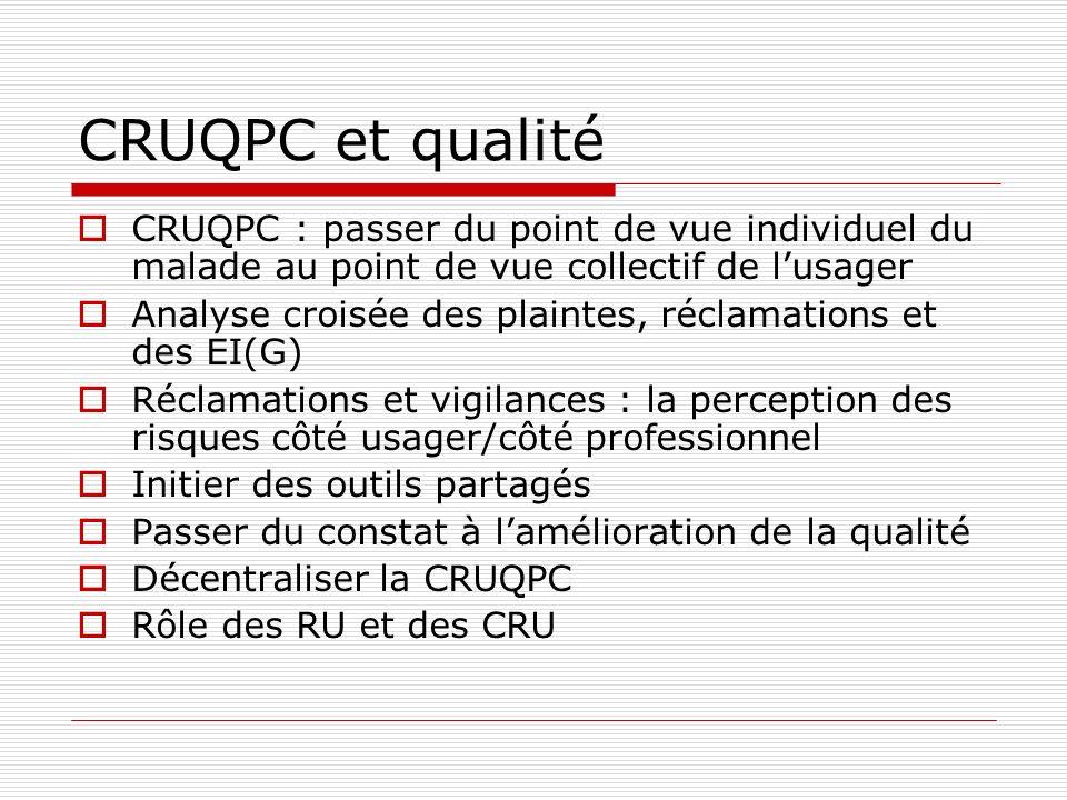 CRUQPC et qualité CRUQPC : passer du point de vue individuel du malade au point de vue collectif de lusager Analyse croisée des plaintes, réclamations