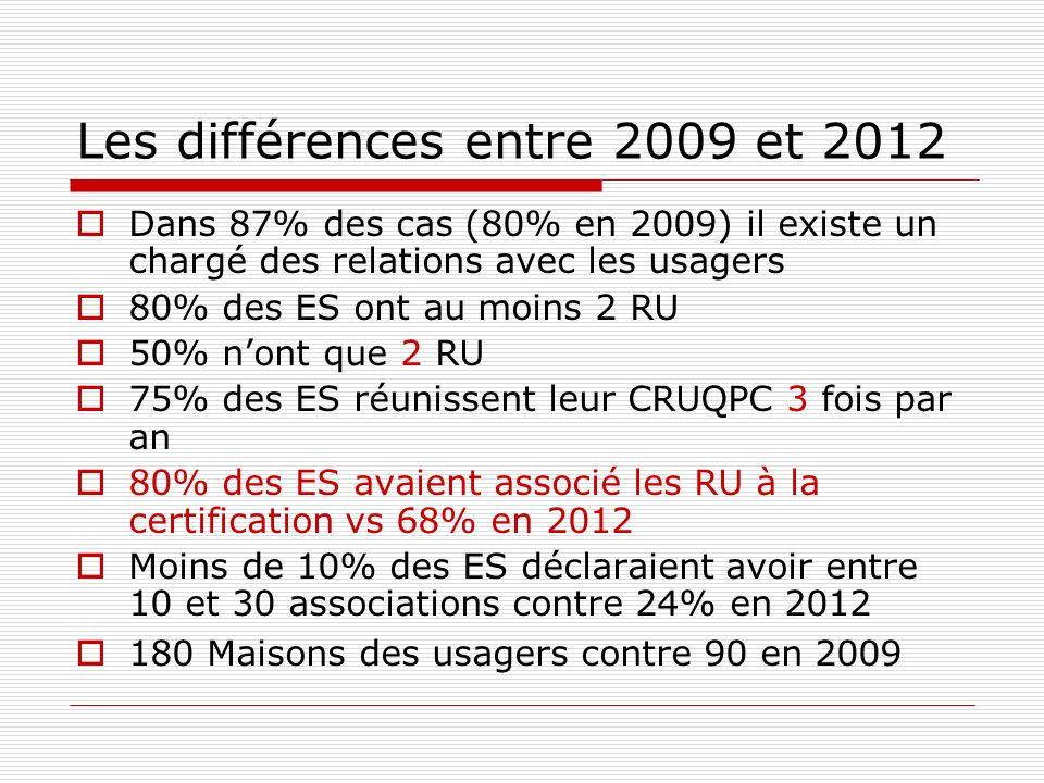 Les différences entre 2009 et 2012 Dans 87% des cas (80% en 2009) il existe un chargé des relations avec les usagers 80% des ES ont au moins 2 RU 50%