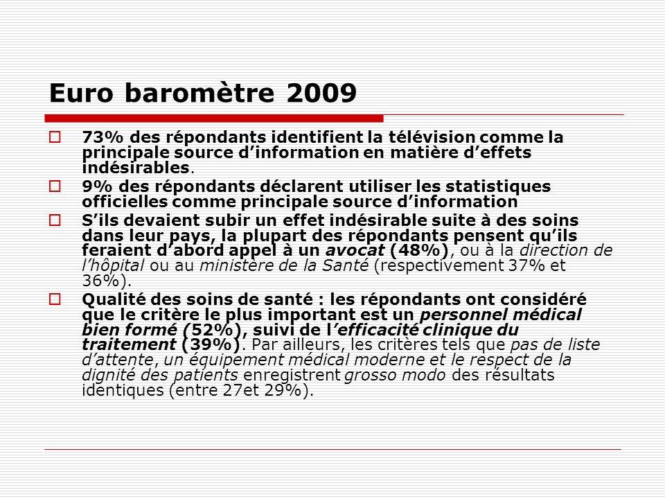 Euro baromètre 2009 73% des répondants identifient la télévision comme la principale source dinformation en matière deffets indésirables. 9% des répon