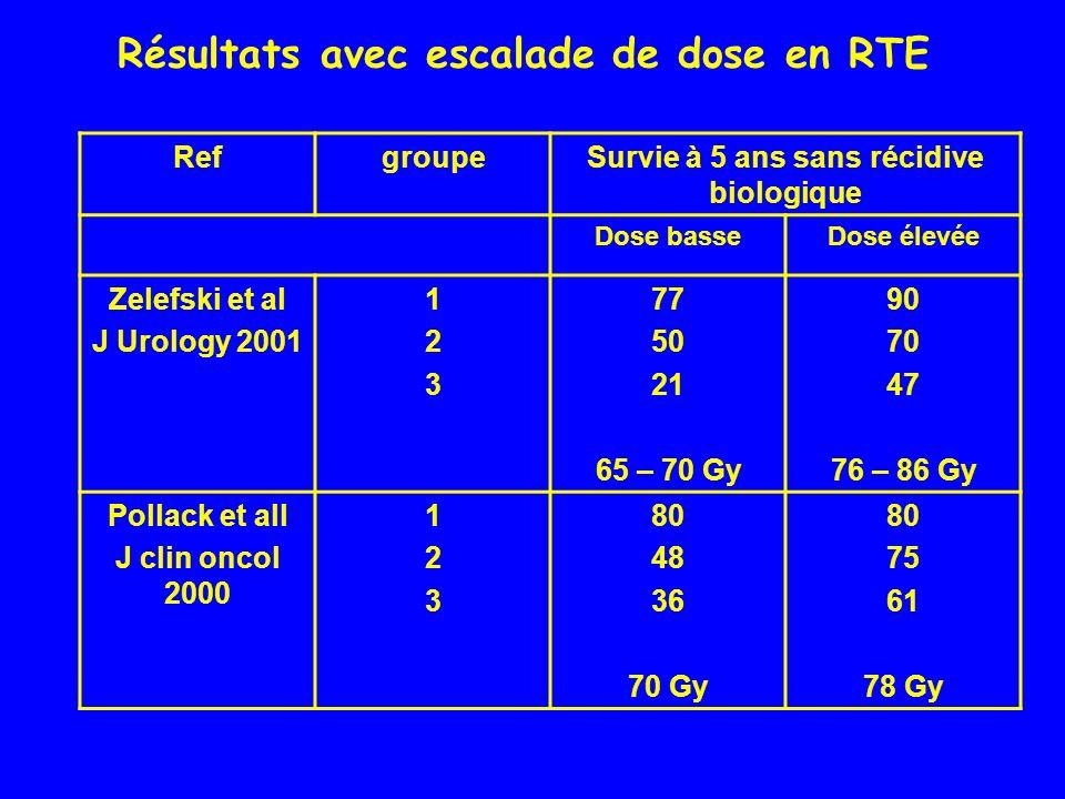 Résultats avec escalade de dose en RTE RefgroupeSurvie à 5 ans sans récidive biologique Dose basseDose élevée Zelefski et al J Urology 2001 123123 77
