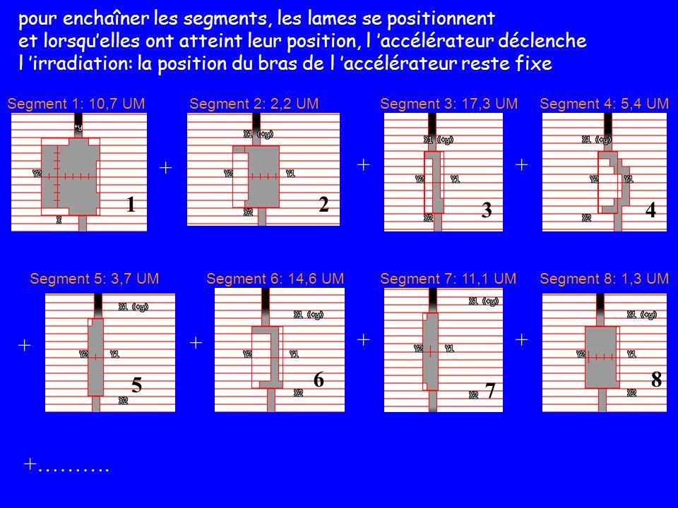 pour enchaîner les segments, les lames se positionnent et lorsquelles ont atteint leur position, l accélérateur déclenche l irradiation: la position d