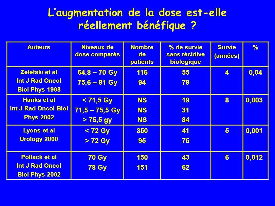 Laugmentation de la dose est-elle réellement bénéfique ? AuteursNiveaux de dose comparés Nombre de patients % de survie sans récidive biologique Survi