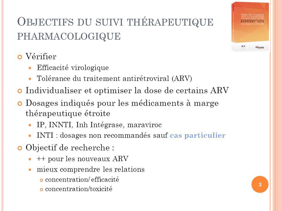 3 O BJECTIFS DU SUIVI THÉRAPEUTIQUE PHARMACOLOGIQUE Vérifier Efficacité virologique Tolérance du traitement antirétroviral (ARV) Individualiser et optimiser la dose de certains ARV Dosages indiqués pour les médicaments à marge thérapeutique étroite IP, INNTI, Inh Intégrase, maraviroc INTI : dosages non recommandés sauf cas particulier Objectif de recherche : ++ pour les nouveaux ARV mieux comprendre les relations concentration/ efficacité concentration/toxicité