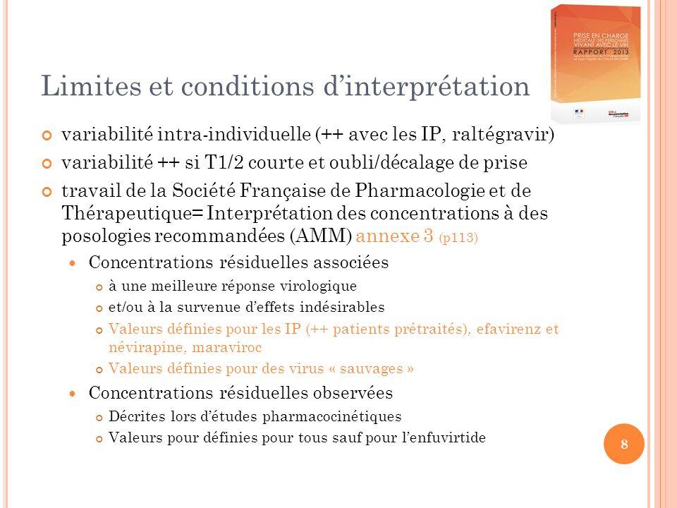 8 Limites et conditions dinterprétation variabilité intra-individuelle (++ avec les IP, raltégravir) variabilité ++ si T1/2 courte et oubli/décalage de prise travail de la Société Française de Pharmacologie et de Thérapeutique= Interprétation des concentrations à des posologies recommandées (AMM) annexe 3 (p113) Concentrations résiduelles associées à une meilleure réponse virologique et/ou à la survenue deffets indésirables Valeurs définies pour les IP (++ patients prétraités), efavirenz et névirapine, maraviroc Valeurs définies pour des virus « sauvages » Concentrations résiduelles observées Décrites lors détudes pharmacocinétiques Valeurs pour définies pour tous sauf pour lenfuvirtide