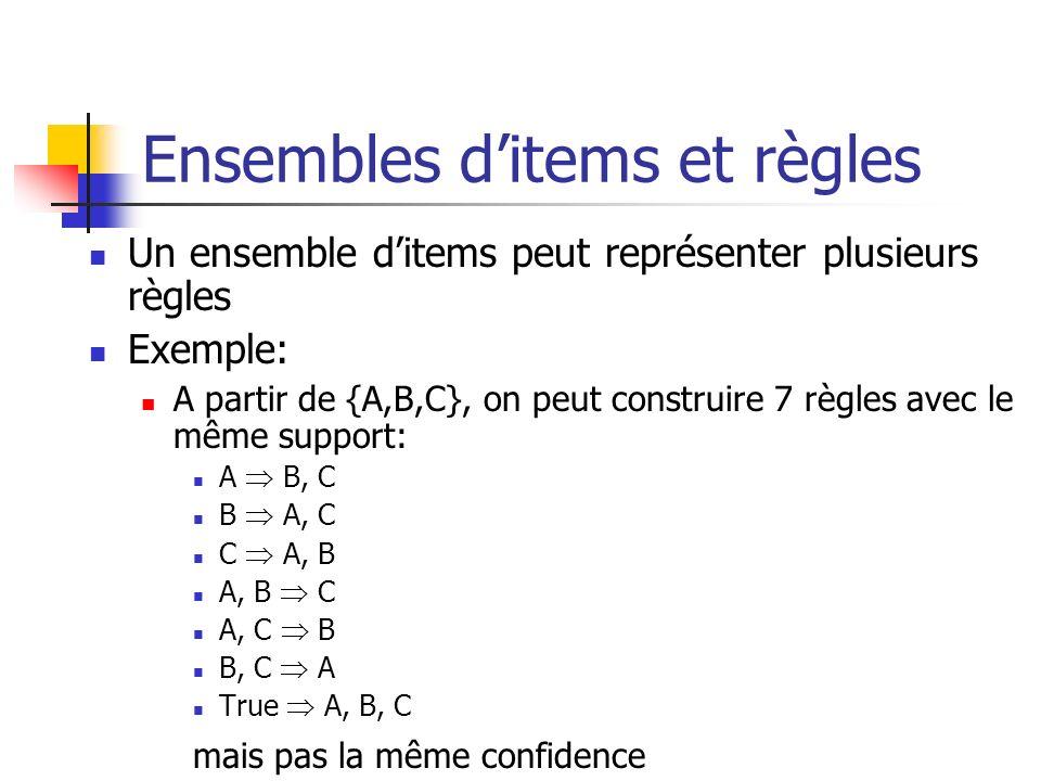 Ensembles ditems et règles Un ensemble ditems peut représenter plusieurs règles Exemple: A partir de {A,B,C}, on peut construire 7 règles avec le même