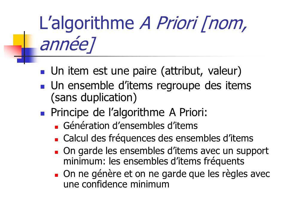 Lalgorithme A Priori [nom, année] Un item est une paire (attribut, valeur) Un ensemble ditems regroupe des items (sans duplication) Principe de lalgor