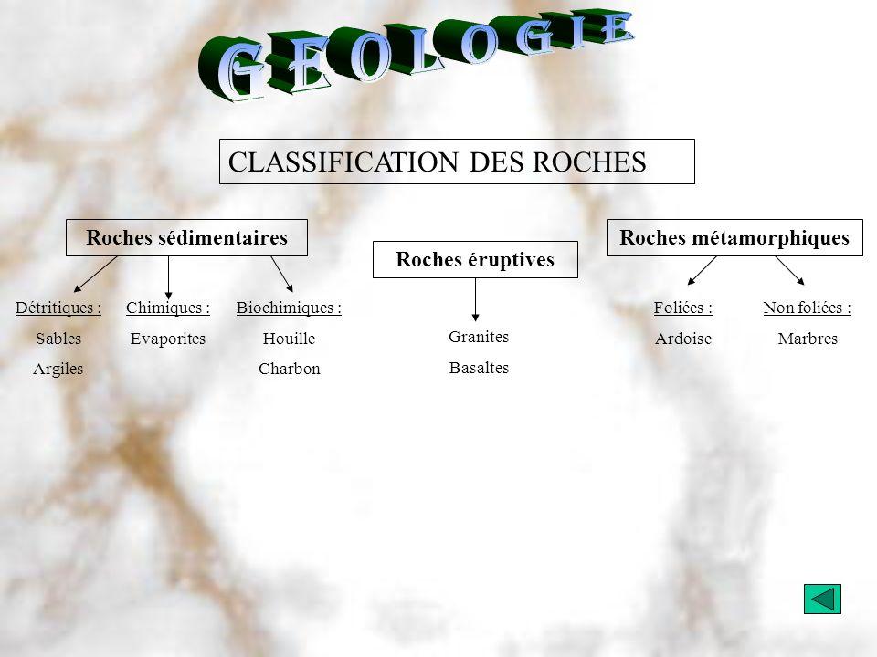 CLASSIFICATION DES ROCHES Roches sédimentaires Roches éruptives Roches métamorphiques Détritiques : Sables Argiles Chimiques : Evaporites Biochimiques