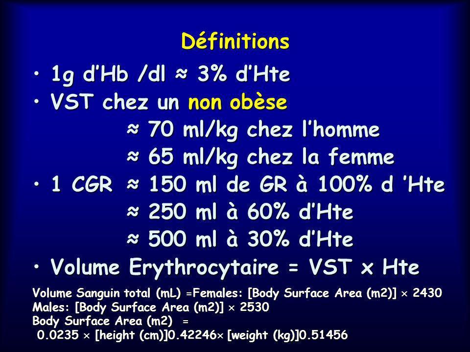 Définitions 1g dHb /dl 3% dHte1g dHb /dl 3% dHte VST chez un non obèseVST chez un non obèse 70 ml/kg chez lhomme 70 ml/kg chez lhomme 65 ml/kg chez la femme 65 ml/kg chez la femme 1 CGR 150 ml de GR à 100% d Hte1 CGR 150 ml de GR à 100% d Hte 250 ml à 60% dHte 250 ml à 60% dHte 500 ml à 30% dHte 500 ml à 30% dHte Volume Erythrocytaire = VST x HteVolume Erythrocytaire = VST x Hte Volume Sanguin total (mL) =Females: [Body Surface Area (m2)] 2430 Males: [Body Surface Area (m2)] 2530 Body Surface Area (m2) = 0.0235 [height (cm)]0.42246 [weight (kg)]0.51456 0.0235 [height (cm)]0.42246 [weight (kg)]0.51456