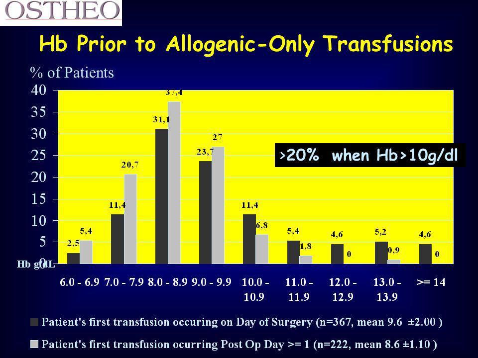 Résultats cinétique du saignement (en ml de GR Hte = 100%)) Variation de lhémoglobine (g/dl) en g/dl G. de Saint Maurice SFAR 2003 (Abstract)