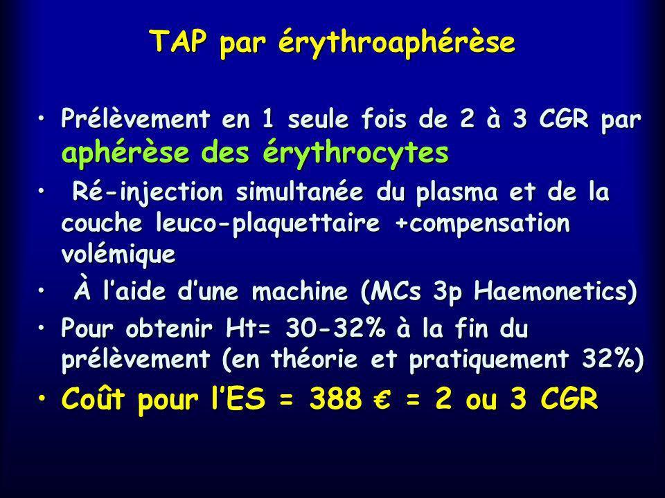TAP séquentielle Prélèvement de sang total (8ml/kg)Prélèvement de sang total (8ml/kg) Prélèvement manuelPrélèvement manuel Séquentiel : une fois par s