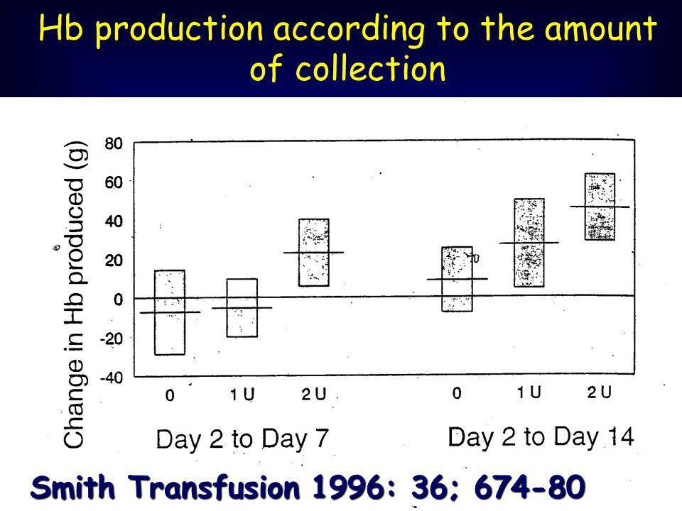 Smith Transfusion 1996: 36; 674-80