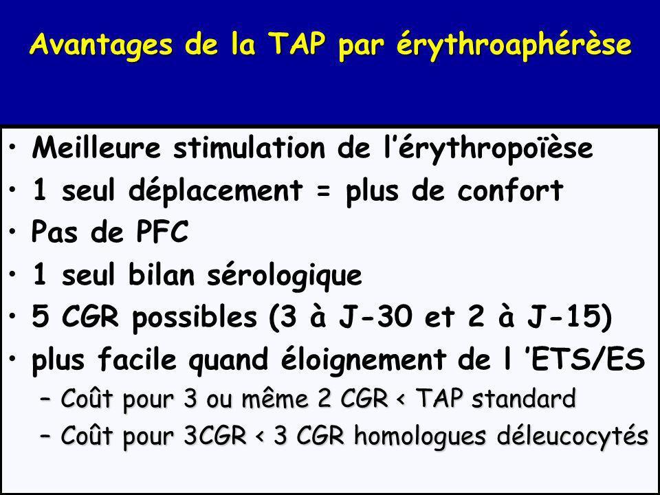 Régénération des GR prélevés Plus on prélève de GR en une seule fois, plus on stimule lérythropoïèse endogène : on régénère Par TAP séquentielle : 54%