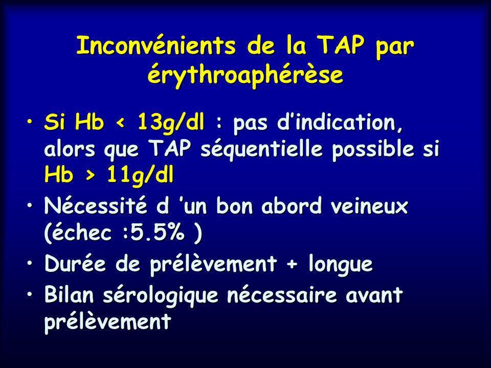 Avantages de la TAP par érythroaphérèse Meilleure stimulation de lérythropoïèse 1 seul déplacement = plus de confort Pas de PFC 1 seul bilan sérologiq