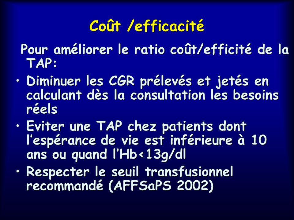 Meta-analysis on alternatives to allogeneic blood transfusion ABD (Forgie 1998) EPO (Laupacis 1998) Cell saving (Huet 1999) Postop salvage (Huet 1999)