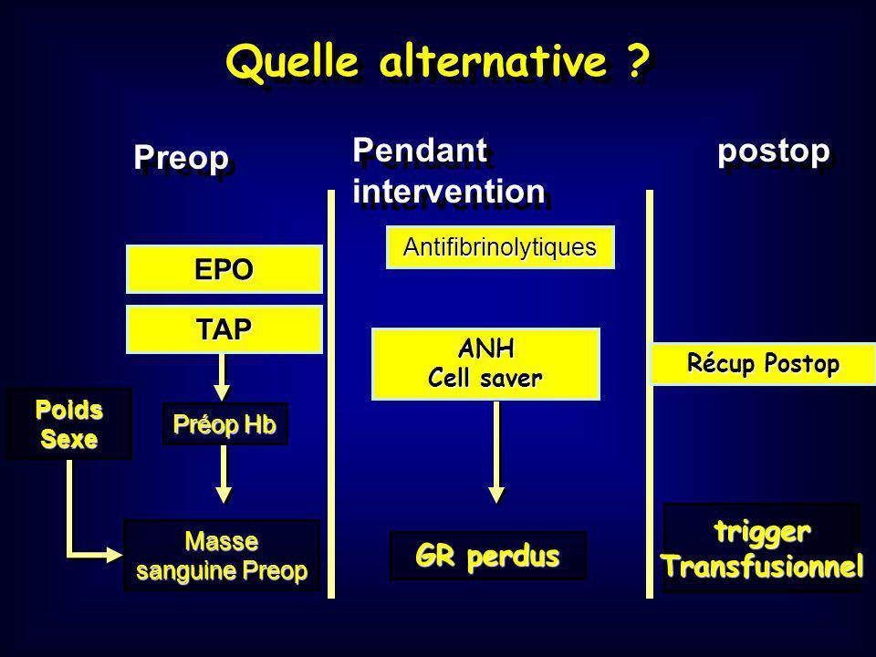 Bénéfices attendus selon technique En préopératoire :En préopératoire : TAP séquentielle : 54% en 3 semaines EPO 40 000 UI/ sem : Hte de 2% /sem TAP par érythroaphérèse : 66% en 2 sem En peropératoire :En peropératoire : Cell Saver : 50% des pertes épanchées HDNV = .