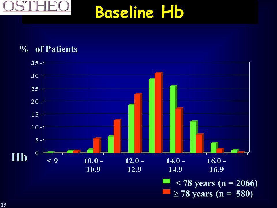 Si 10g/dl < Hb initiale < 13g/dl Perte autorisée par abaissement du seuil transfusionnel (non compensée) dépend de : VST x (Ht initial – Ht final) VST