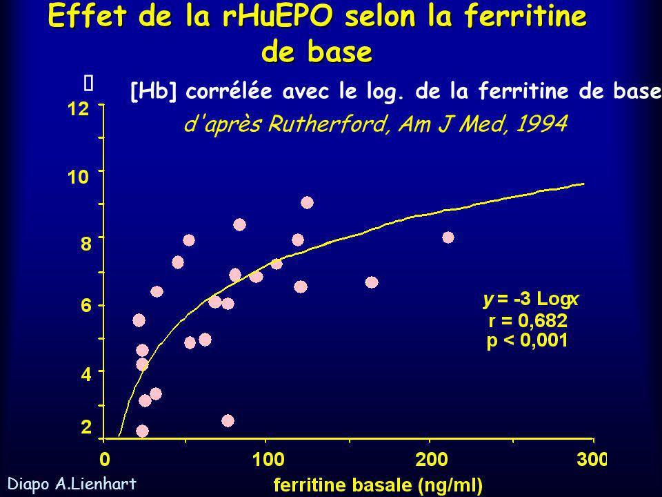 Erythropoïétine humaine recombinante Données expérimentales et cliniques lefficacité de lérythropoïétine : Dépend des réserves en ferDépend des réserv