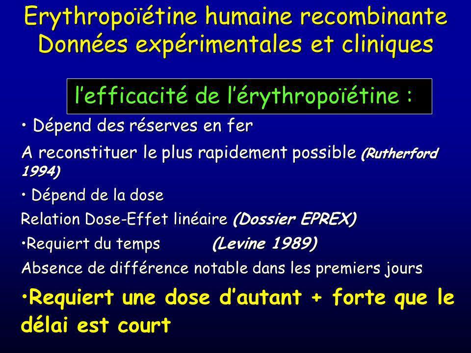 Données expérimentales chez le babouin d'après Levine, Surgery, 1989 n = 5 par groupe p < 0,05 vs Contrôle 40 30 20 Hématocrite (%) 0102030 Jours post
