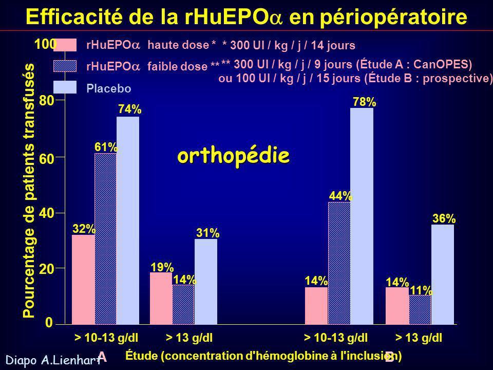 Effets combinés du temps et de la dose J-21J-14J-10 J-7 J0 J1J2J3J4J5 8 9 10 11 12 13 14 Hémoglobine moyenne (g/dl) rHuEPO 2400 UI / kg sur 3 semaines