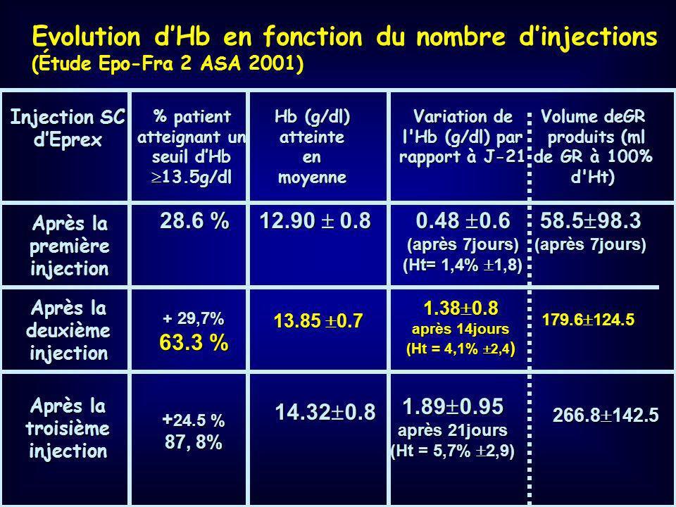 Efficacité en fonction de la concentation d'hémoglobine Mélange de données de trois études en chirurgie orthopédique (> 200 patients traités et autant