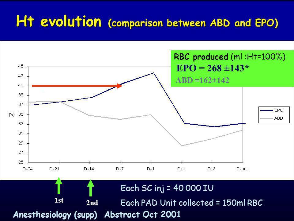 Injection SC dEprex % patient atteignant un seuil dHb 13.5g/dl Hb (g/dl) atteinte en moyenne Après la première injection 28.6 % 12.90 0.8 Après la deu