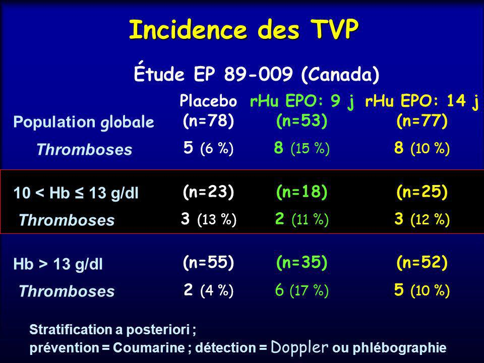 Ht evolution (comparison between ABD and EPO) 1st 2nd Anesthesiology (supp) Abstract Oct 2001 RBC produced (ml :Ht=100%) EPO = 268 ±143* ABD =162±142