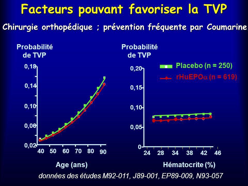 Incidence des TVP Étude EP 89-009 (Canada) Placebo (n=78) 5 (6 %) (n=23) 3 (13 %) (n=55) 2 (4 %) rHu EPO: 9 j (n=53) 8 (15 %) (n=18) 2 (11 %) (n=35) 6