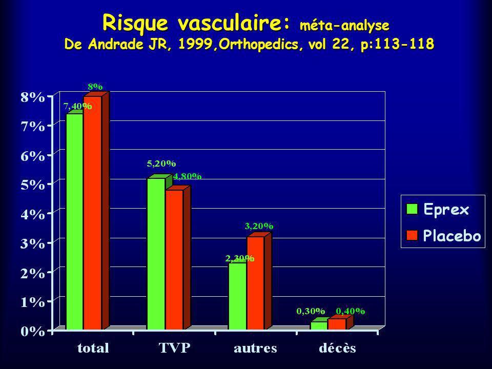 Facteurs pouvant favoriser la TVP 0,18 0,14 0,10 0,06 0,02 4050607080 90 0,20 0,10 0,05 0,15 0 242834384246 Probabilité de TVP Probabilité de TVP Age