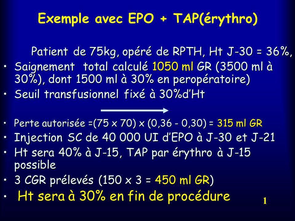 Conclusion TAP est inefficace chez le patient si lHb < 13gTAP est inefficace chez le patient si lHb < 13g EPO et TAP ne doivent pas être comparées, ca