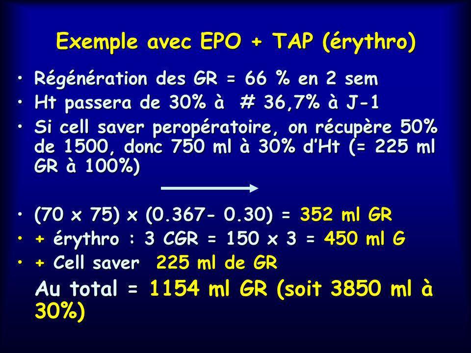 Exemple avec EPO + TAP(érythro) Patient de 75kg, opéré de RPTH, Ht J-30 = 36%, Saignement total calculé 1050 ml GR (3500 ml à 30%), dont 1500 ml à 30%