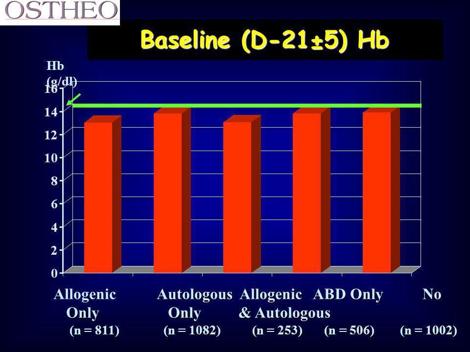 Exemple avec EPO + TAP (érythro) Régénération des GR = 66 % en 2 semRégénération des GR = 66 % en 2 sem Ht passera de 30% à # 36,7% à J-1Ht passera de