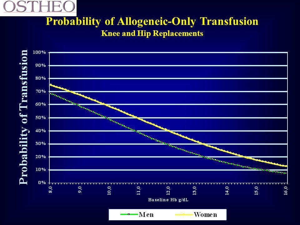 Hb (g/dl) Baseline (D-21±5) Hb Autologous Allogenic ABD Only No Allogenic Autologous Allogenic ABD Only No Only Only & Autologous Only Only & Autologo