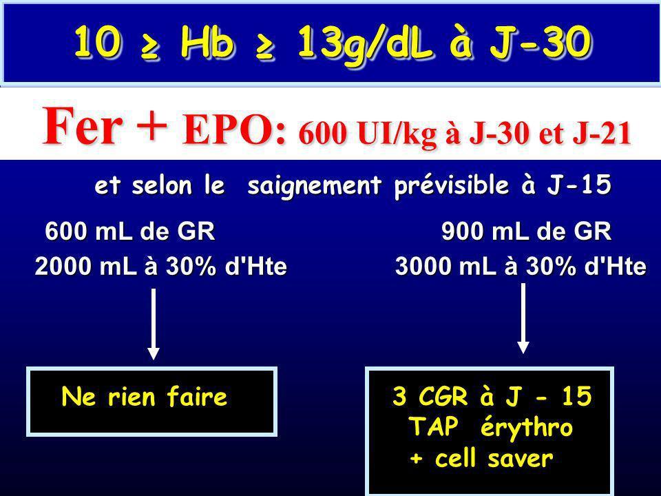Hb 13g/dL à J-30 et selon le saignement prévisible et selon le saignement prévisible 600 mL de GR900 mL de GR 2000 mL à 30% d'Hte 3000 mL à 30% d'Hte