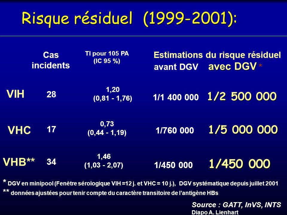 Nature des écarts Nature % Gestion de lhypoTA per-op.40 Évaluation préopératoire38 Gestion des pertes sanguines 37 Soins post-opératoires36 Technique