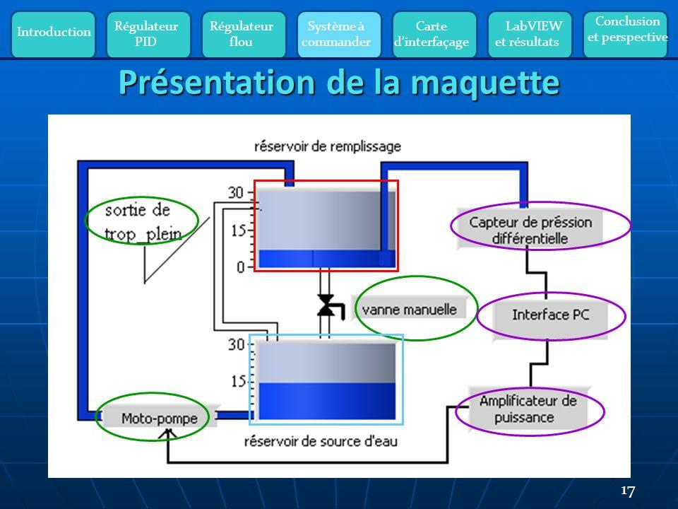 Introduction Régulateur PID Régulateur flou Système à commander Carte dinterfaçage LabVIEW et résultats Conclusion et perspective 17 Présentation de la maquette
