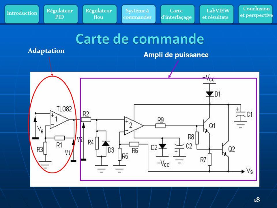 Introduction Régulateur PID Régulateur flou Système à commander Carte dinterfaçage LabVIEW et résultats Conclusion et perspective 18 Adaptation Ampli de puissance