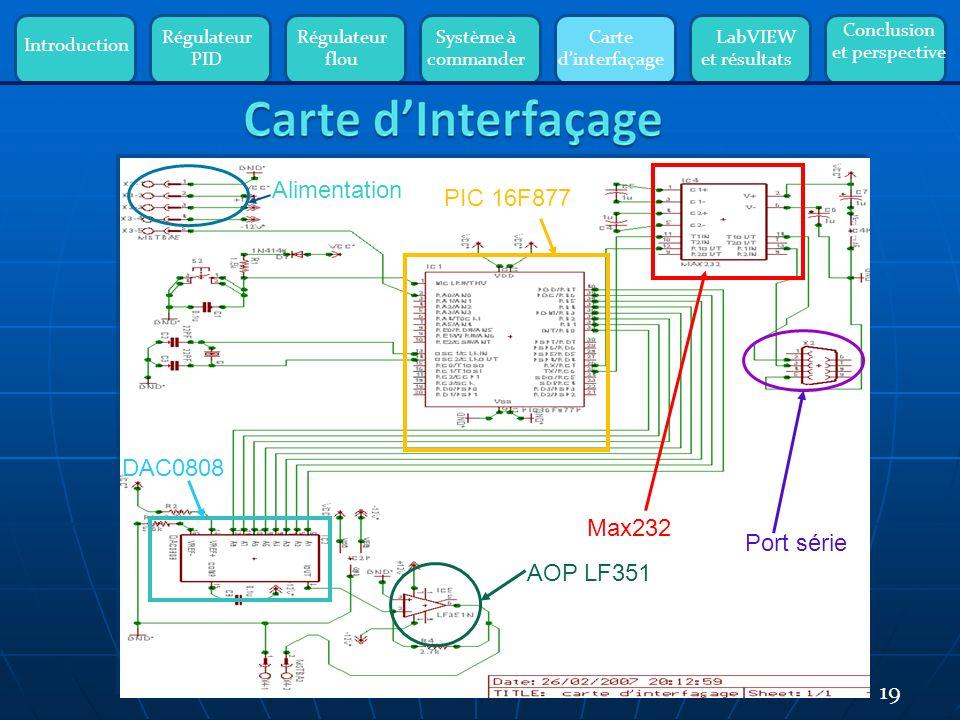 Introduction Régulateur PID Régulateur flou Système à commander Carte dinterfaçage LabVIEW et résultats Conclusion et perspective 19 PIC 16F877 Alimentation DAC0808 AOP LF351 Port série Max232