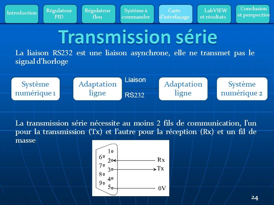 Introduction Régulateur PID Régulateur flou Système à commander Carte dinterfaçage LabVIEW et résultats Conclusion et perspective 24 La transmission série nécessite au moins 2 fils de communication, lun pour la transmission (Tx) et lautre pour la réception (Rx) et un fil de masse La liaison RS 232 est une liaison asynchrone, elle ne transmet pas le signal dhorloge Système numérique 1 Adaptation ligne Système numérique 2 Liaison RS 232