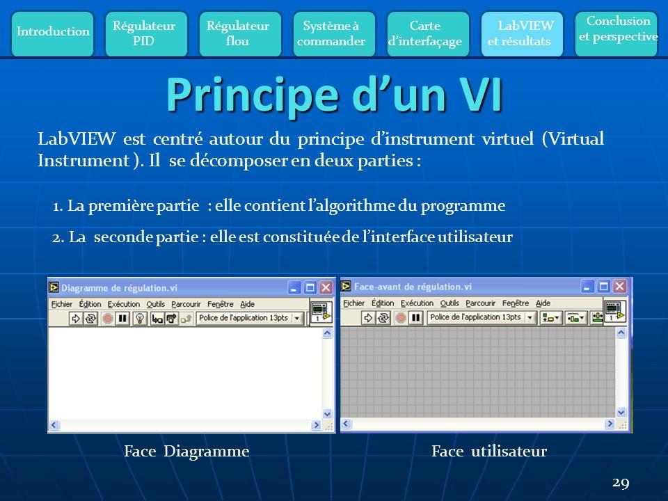 Introduction Régulateur PID Régulateur flou Système à commander Carte dinterfaçage LabVIEW et résultats Conclusion et perspective 29 LabVIEW est centré autour du principe dinstrument virtuel (Virtual Instrument ).
