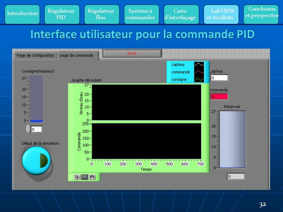 Introduction Régulateur PID Régulateur flou Système à commander Carte dinterfaçage LabVIEW et résultats Conclusion et perspective 32