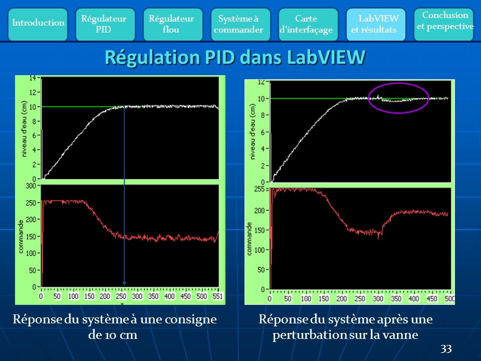 Introduction Régulateur PID Régulateur flou Système à commander Carte dinterfaçage LabVIEW et résultats Conclusion et perspective 33 Régulation PID dans LabVIEW Réponse du système à une consigne de 10 cm Réponse du système après une perturbation sur la vanne Tr =Te*Ne=0,3 *250=75 s