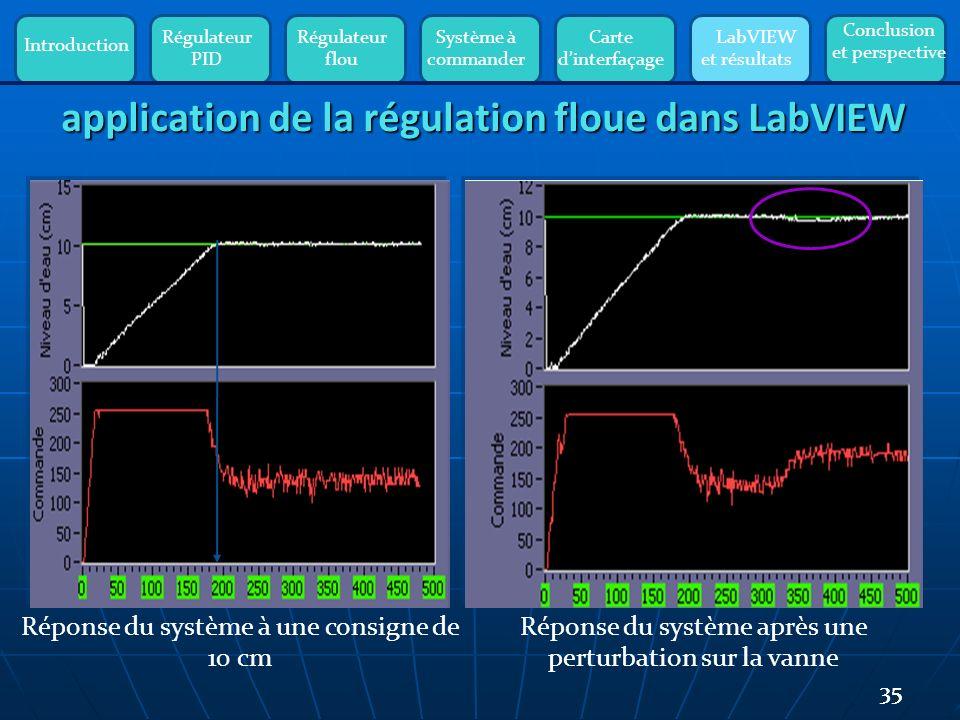 Introduction Régulateur PID Régulateur flou Système à commander Carte dinterfaçage LabVIEW et résultats Conclusion et perspective 35 application de la régulation floue dans LabVIEW Réponse du système à une consigne de 10 cm Réponse du système après une perturbation sur la vanne Tr =Te*Ne=0,3 *200=60 s