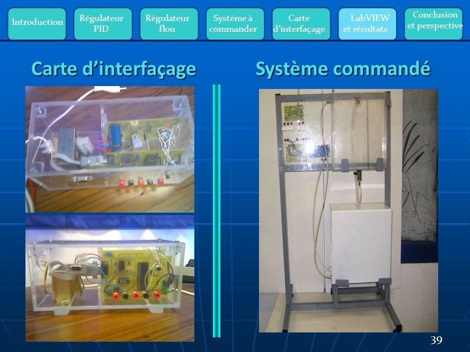 Introduction Régulateur PID Régulateur flou Système à commander Carte dinterfaçage LabVIEW et résultats Conclusion et perspective 39 Système commandé Carte dinterfaçage