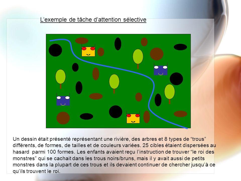 Un dessin était présenté représentant une rivière, des arbres et 8 types de trous différents, de formes, de tailles et de couleurs variées. 25 cibles