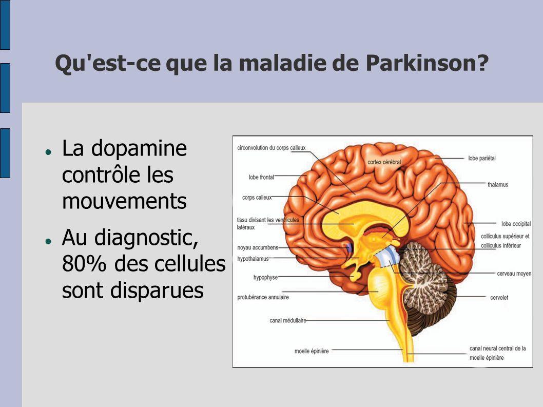 Qu'est-ce que la maladie de Parkinson? La dopamine contrôle les mouvements Au diagnostic, 80% des cellules sont disparues